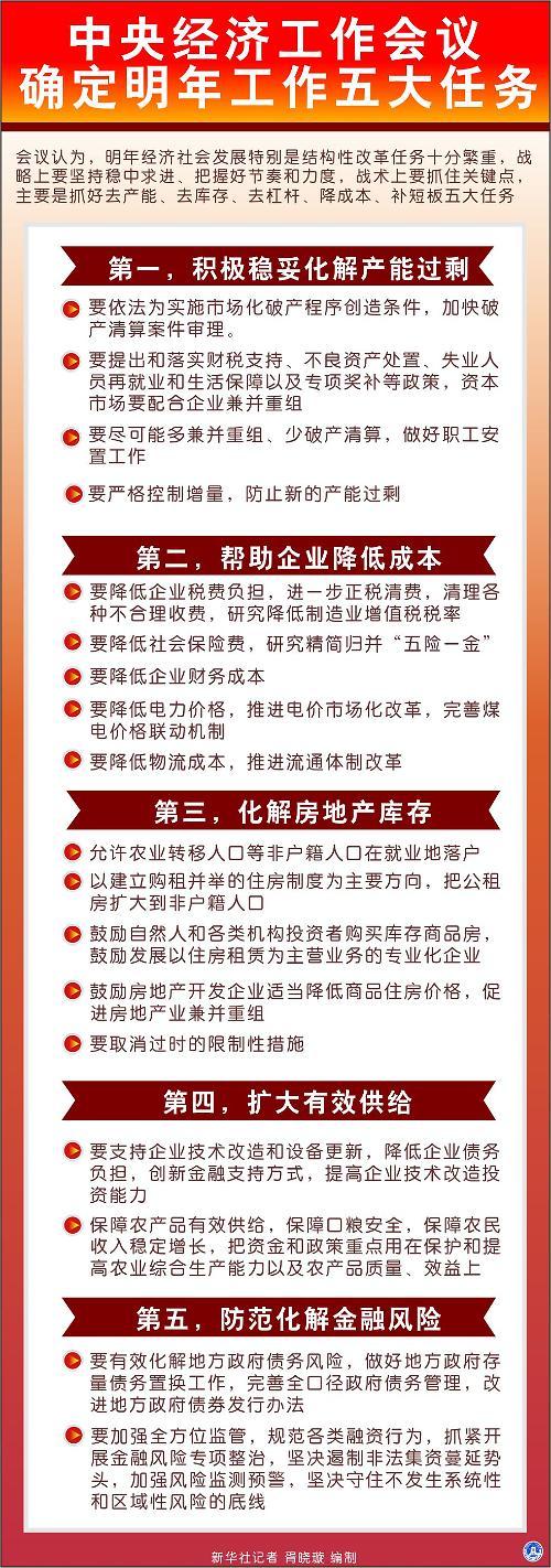 中国将努力化解房地产库存 逐步提高赤字率