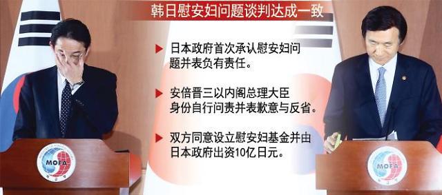 韩日慰安妇问题外长会谈联合新闻稿