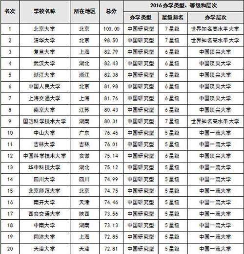 中国大学排行榜出炉:北京大学获9连冠