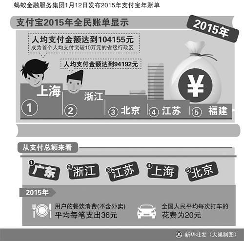 支付宝2015年度账单:北京人均支付超8万元