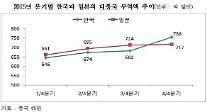 한국의 대중국 무역액, 지난해 4분기 최초로 일본 제치고 2위