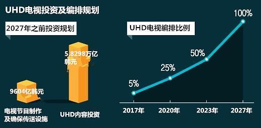 """财政预算漏洞或致韩国""""全球首个UHD商用化""""计划落空"""