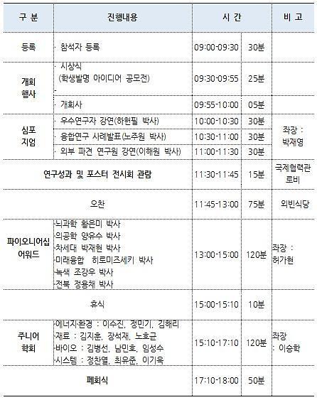 KIST, 신진연구자 아이디어 축제 '제4회 R&D EXPO' 개최 - 아주경제