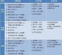 2016《亚洲经济》中国新闻部纳新