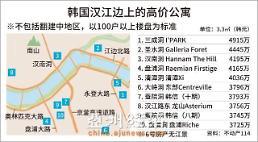 .首尔九成高价公寓区靠汉江边 环境刺激购房心理.