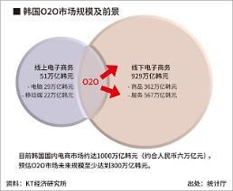 .韩国O2O潜在市场近两万亿 线上下基建相辅相成.