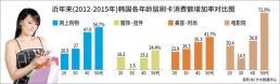 """.韩40-60岁人迈向""""花样中年"""" 刷卡消费额增加率高于年轻人."""