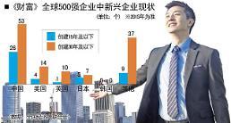 .韩国新兴企业缺席全球500强 中国26家入围.