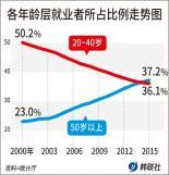 """.韩""""高龄""""劳动者首次超过年轻一代  劳动者平均年龄创新高."""