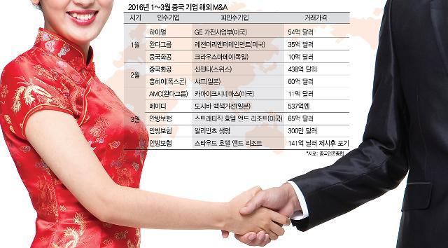 [M&A특집] 무서운 차이나머니, 선진국·IT·소비로 '발' 넓힌다