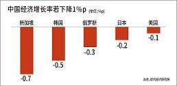 .中经济增长率每降1% 或拉低韩0.5%.