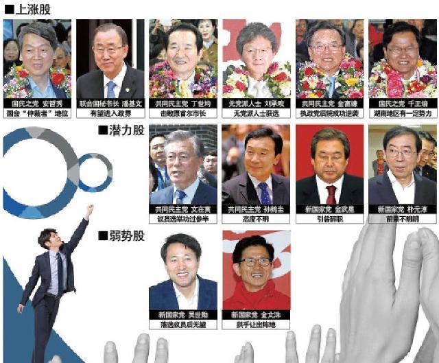"""下届韩国总统的候选人代表:从上至下为""""上涨股"""""""