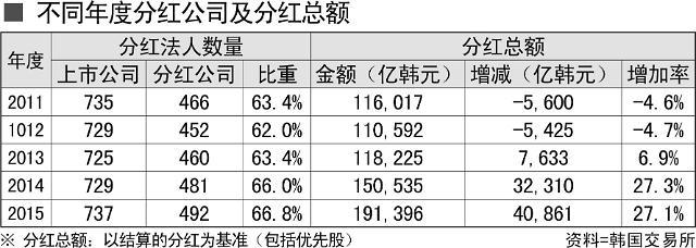 去年韩国Kospi上市法人分红达19万亿韩元 创最高纪录