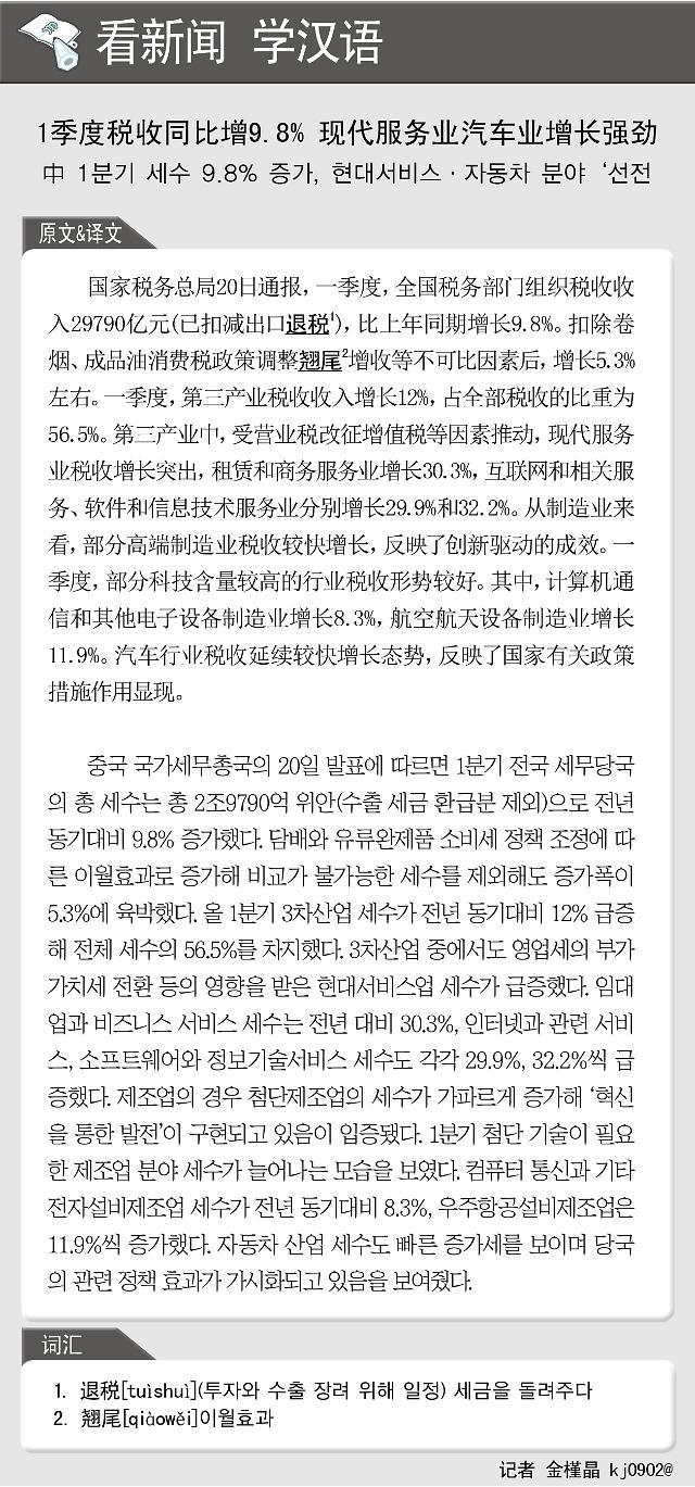 [看新闻学汉语] 1季度税收同比增9.8% 现代服务业汽车业增长强劲
