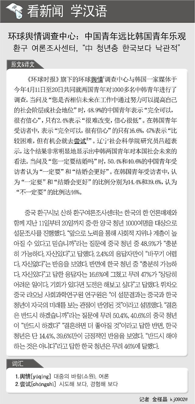 [看新闻学汉语] 环球舆情调查中心:中国青年远比韩国青年乐观