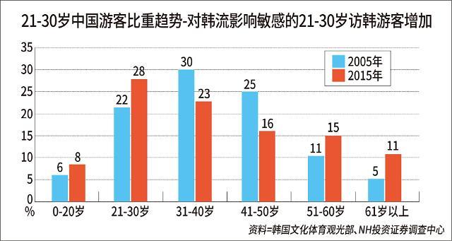 访韩中国游客呈现青年化 促购物地区及商品种类走向多元