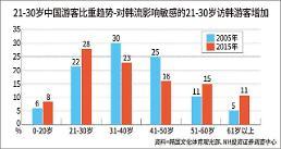 .访韩中国游客呈现青年化 促购物地区及商品种类走向多元.