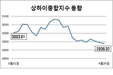 [중국증시] 기업 1분기 실적 부진…상하이종합 사흘째 하락