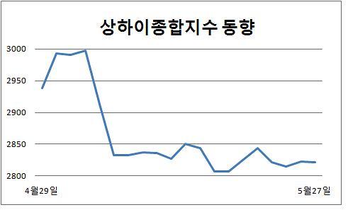 [중국증시] '거래량·이슈·투심 3無' 상하이종합 박스권 언제까지…