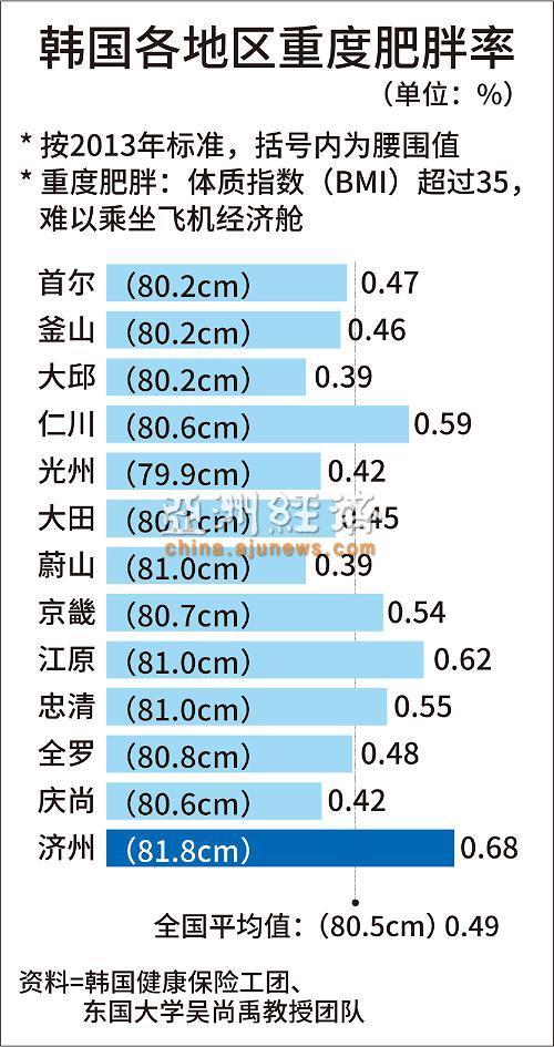济州岛居民堪称韩国第一胖 甚者难挤经济舱