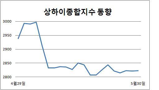 [중국증시] '나흘 연속 10p 미만 등락 거듭' 박스권에 묶인 상하이종합