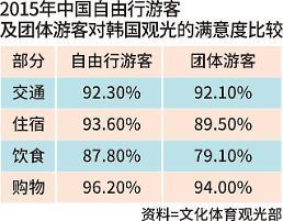 .韩政府重拳管制免税及餐饮店宰中国客现象.