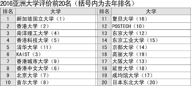 韩国一流大学亚洲排名下滑 首尔大位列第十