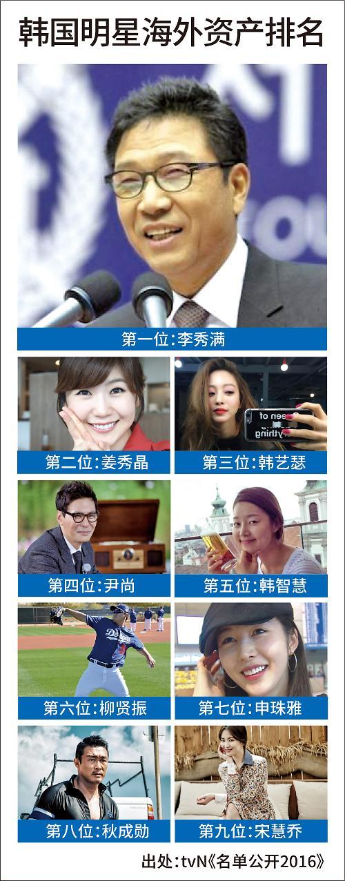 SM李秀满居韩星海外房产排行榜首 宋慧乔韩艺瑟等上榜