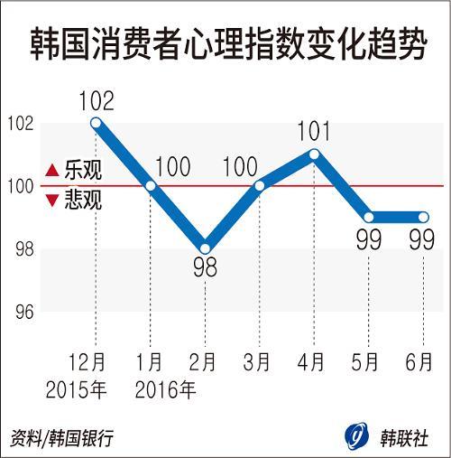 韩国6月消费者信心指数为99 与上月持平