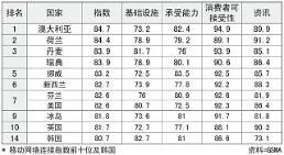 .韩国移动网络基础设施排名世界首位 使用环境第14位.