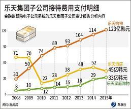 .乐天家庭购物去年支付接待费33亿韩元.
