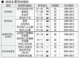 .韩加入经合组织二十年 多项劳动指标仍垫底.