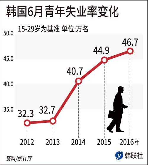 韩6月青年失业率达10.3% 创17年新高