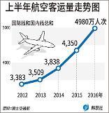 .韩今年上半年航空客运量近5千万人次  创历史新高.