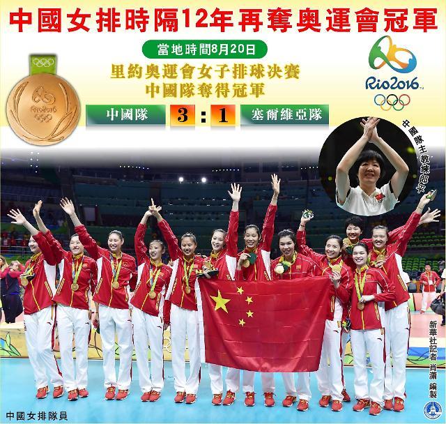 [영상중국] '시청률 70%…13억 중국인 열광' 중국 여자배구 올림픽 금메달 영광
