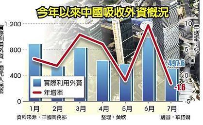 중국 외국인 투자 살리기 '금융·제조업등 더 개방할 것'