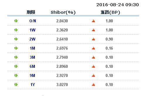 중국 인민은행 춘제 이후 첫 14일물 역RP로 유동성 공급