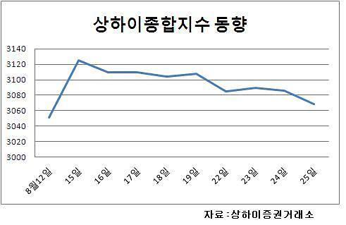 [중국증시] 지준율 인하 기대감↓·미국 9월 금리인상 경계감↑…상하이종합 하락마감