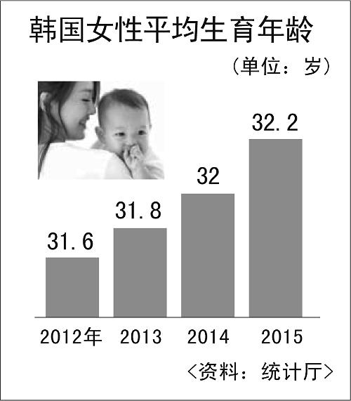 韩国女性平均生育年龄为32.2岁 35岁以上高龄产妇增加