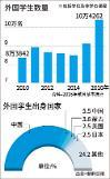 .韩国外籍留学生人数突破10万 超6成听不懂课.