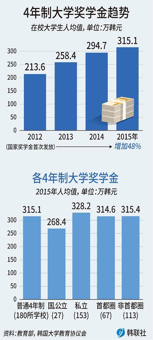 去年韩国四年制大学生平均每人奖学金近2万元