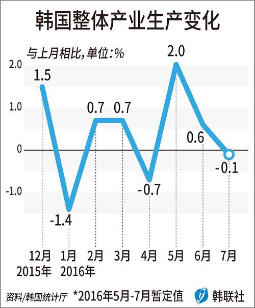 7月份韩国产业生产时隔三个月下滑 生产消费投资均为低迷