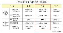12일부터 디딤돌 및 건설사업자 대출 금리 0.2%포인트 인하