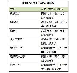 .2016年韩国大学理工学科评价报告出炉 AI专业浦项科大居首位.