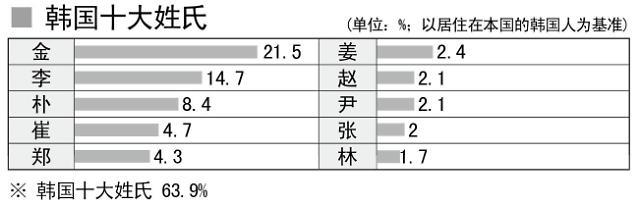 韩国姓氏共5582个 近半数国人姓金李朴