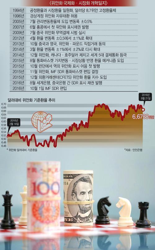 [차이나리포트] IMF SDR 편입 앞둔 중국 위안화, 힘들어도 세계로