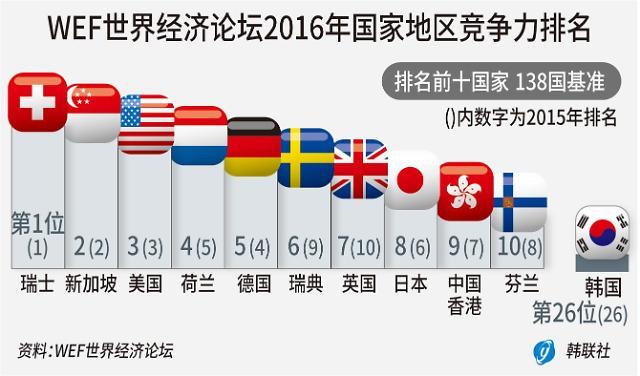 WEF国家竞争力排名 韩国连续三年位居26位