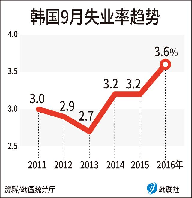 韩9月就业人口同比增26.7万人 失业率创11年新高
