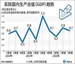 韩三季度GDP环比增长0.7% 经济增速放缓或呈长期化