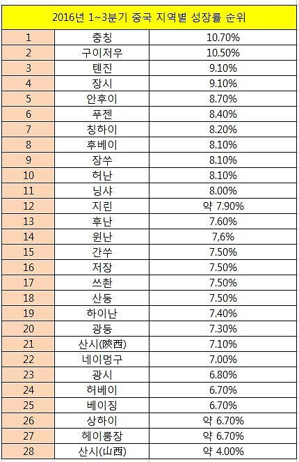 중국 지역별 성장률 '성적표' 공개...대부분 평균 웃돌아